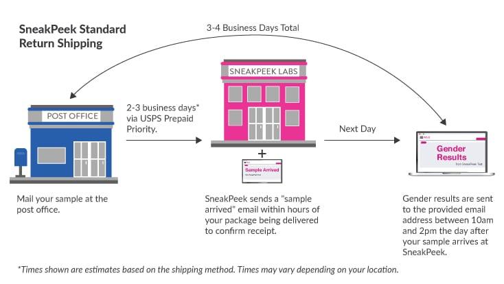 SneakPeek Standard Return Shipping Timeline