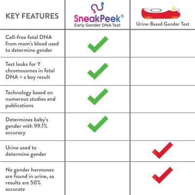 Sneakpeek DNA Test versus pregnancy urine gender tests