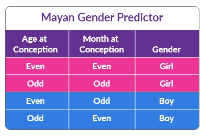 Mayan Gender Calendar 2021 Photos
